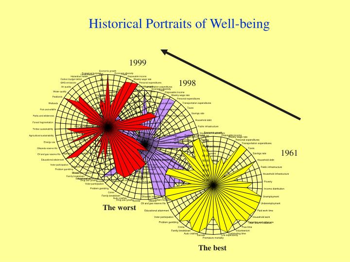 Historical Portraits of Well-being