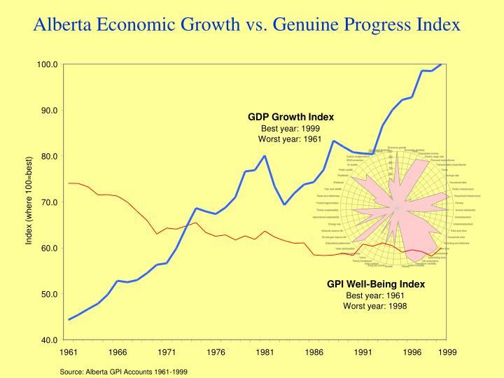 Alberta Economic Growth vs. Genuine Progress Index