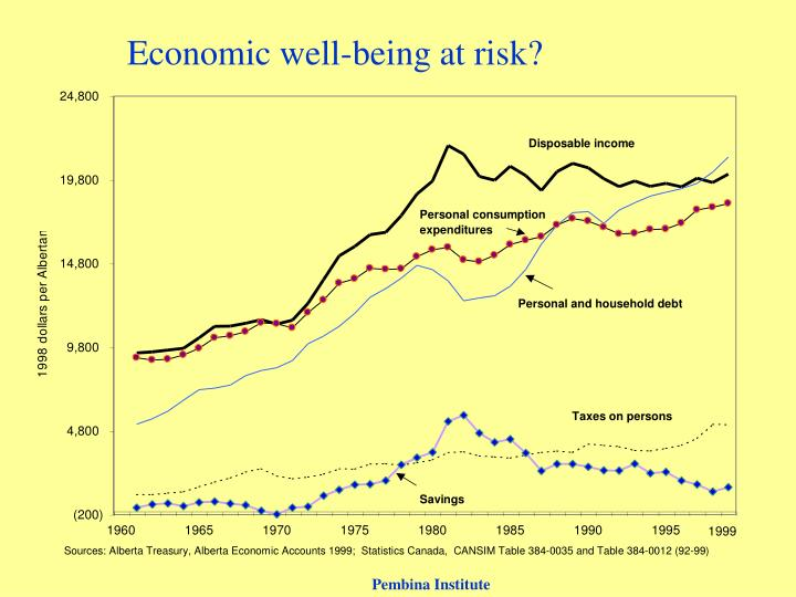 Economic well-being at risk?