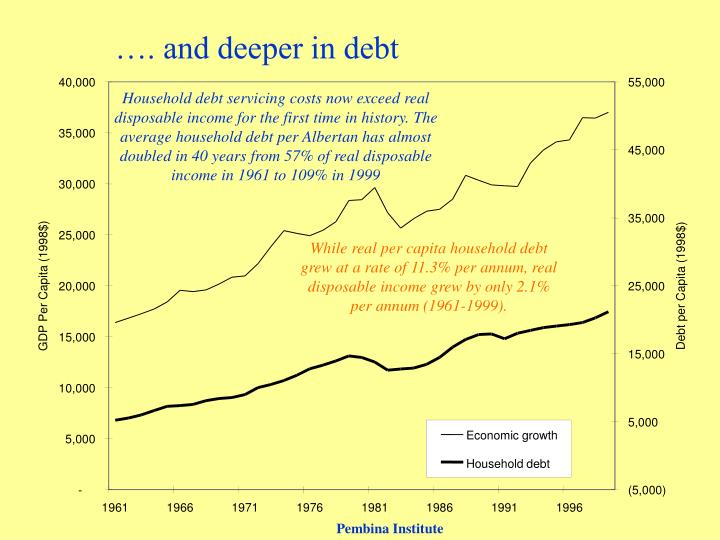 …. and deeper in debt