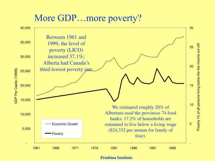 More GDP…more poverty?