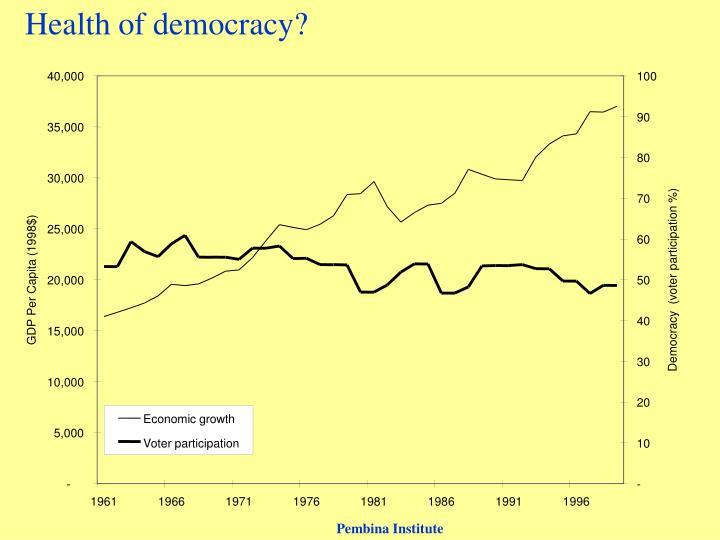 Health of democracy?