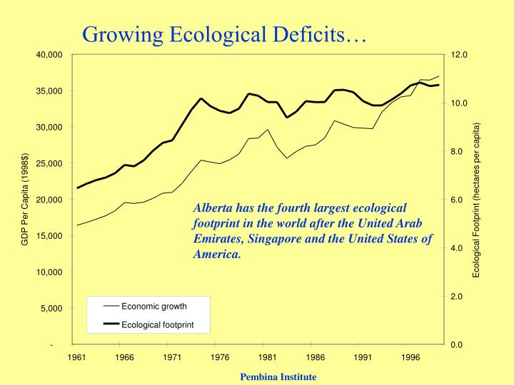 Growing Ecological Deficits…