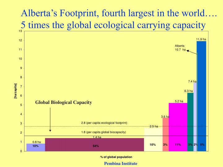 Alberta's Footprint, fourth largest in the world….