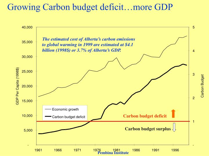 Growing Carbon budget deficit…more GDP