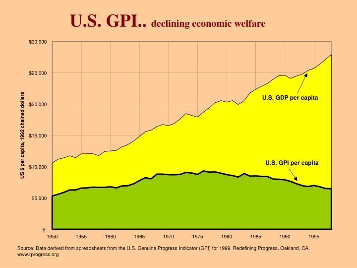 U.S. GPI..