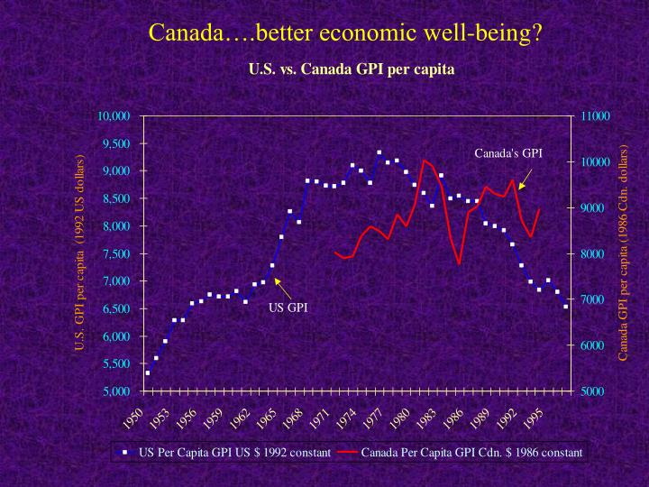 Canada….better economic well-being?