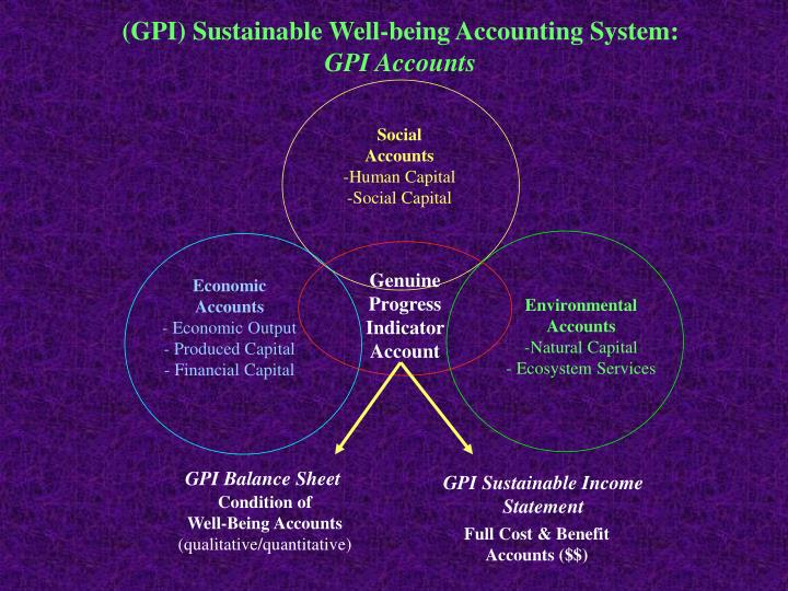 (GPI) Sustainable Well-being Accounting System: