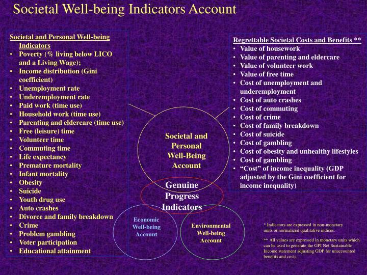 Societal Well-being Indicators Account