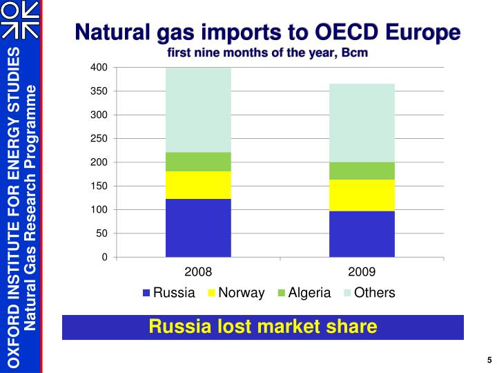 Natural gas imports to OECD Europe
