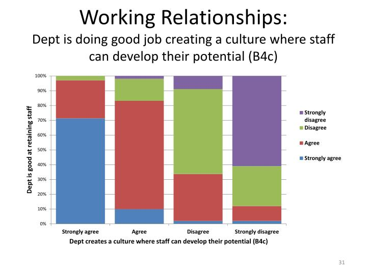 Working Relationships: