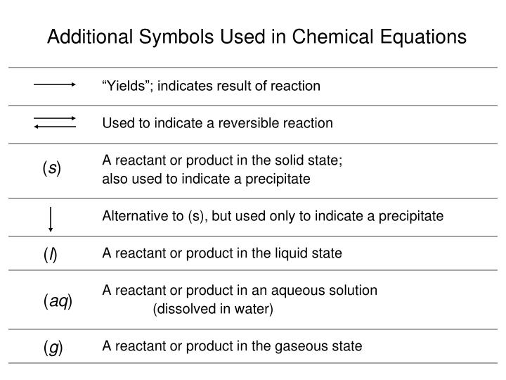 Ppt Chemical Reactions Powerpoint Presentation Id4663589