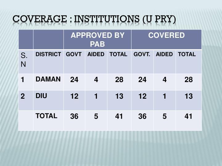 Coverage : Institutions (U Pry)