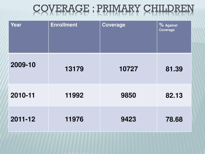 Coverage : Primary Children