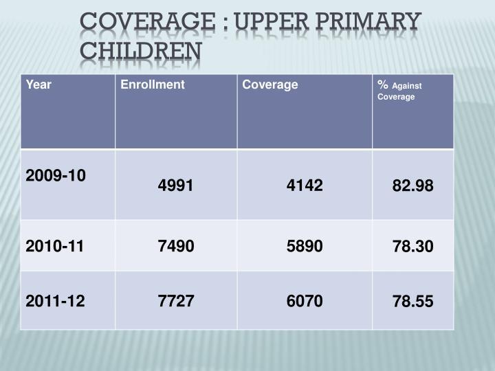 Coverage : UPPER Primary Children