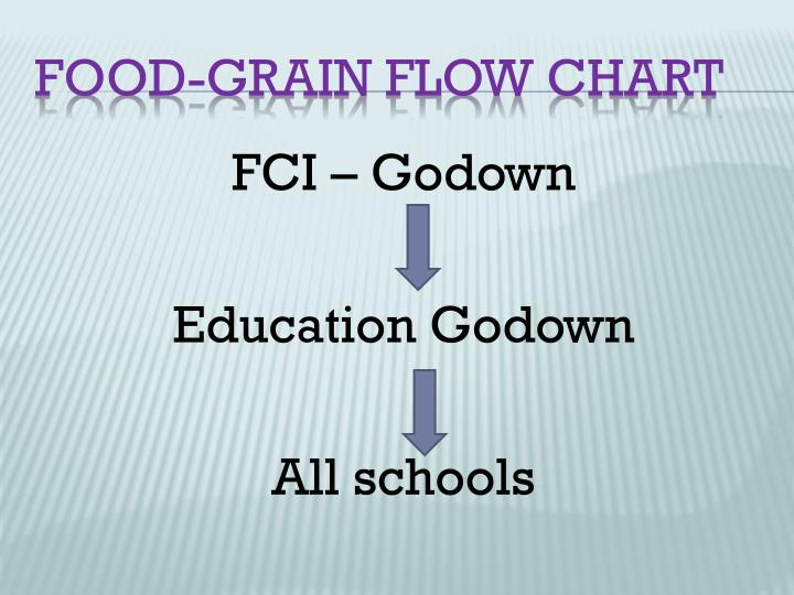 FCI – Godown