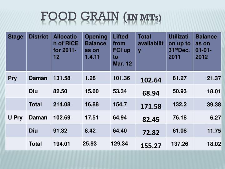 FOOD GRAIN (