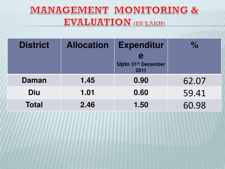 Management  Monitoring & Evaluation