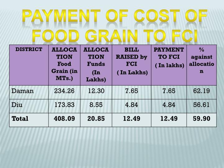 Payment of Cost of food grain to FCI