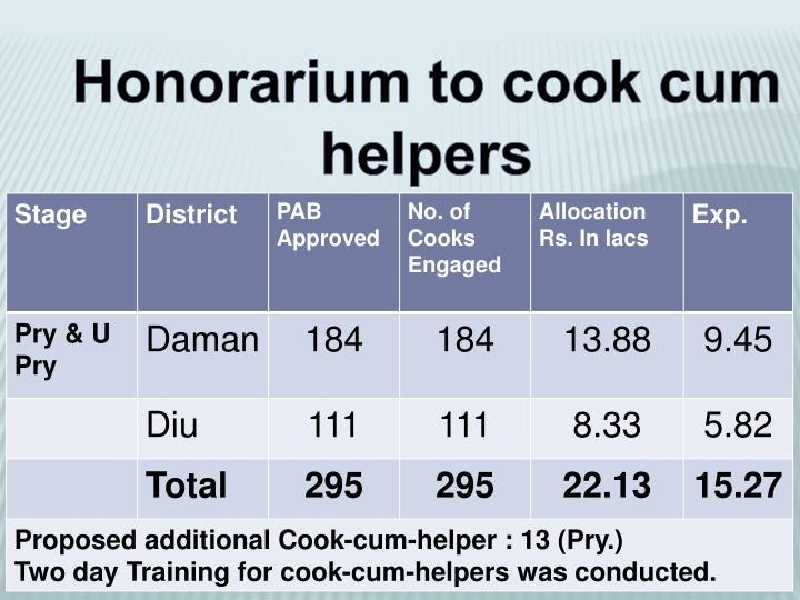 Honorarium to cook cum helpers
