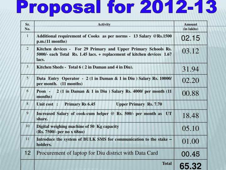 Proposal for 2012-13