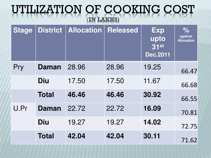 Utilization of Cooking cost