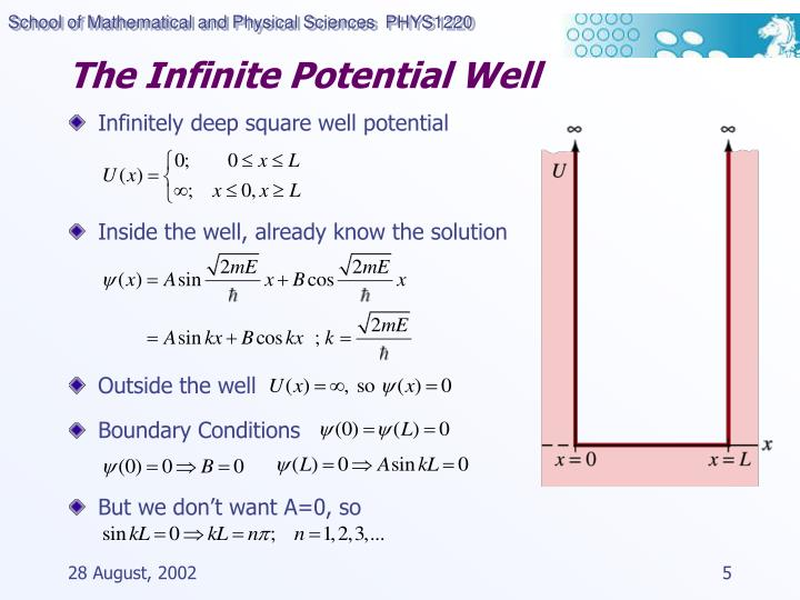 The Infinite Potential Well