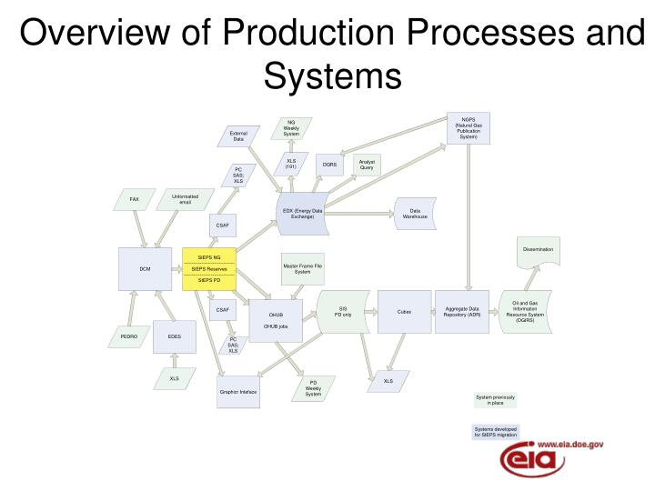 Overview of Production Processes and Systems