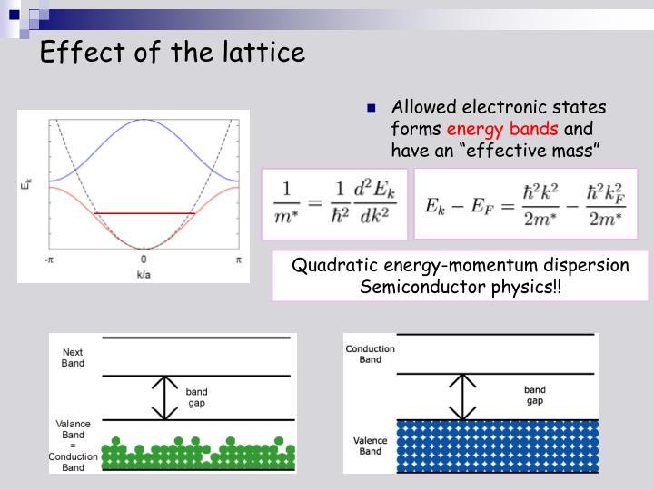 Effect of the lattice