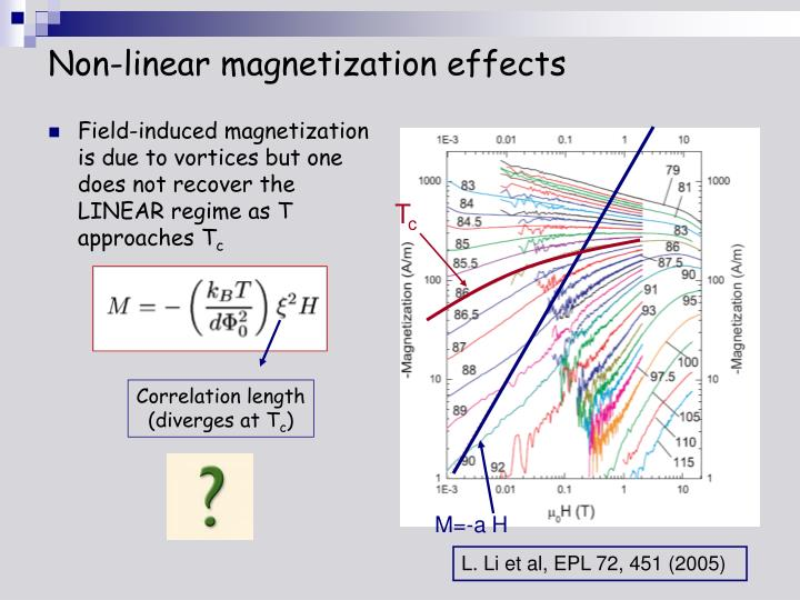Non-linear magnetization effects