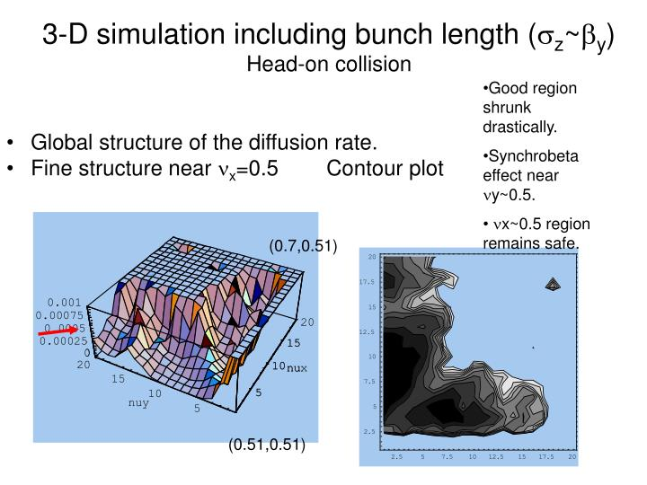 3-D simulation including bunch length (