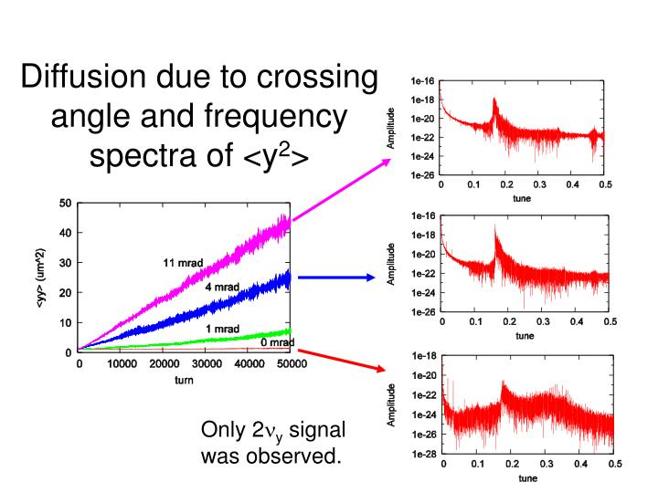 Diffusion due to crossing angle and frequency spectra of <y