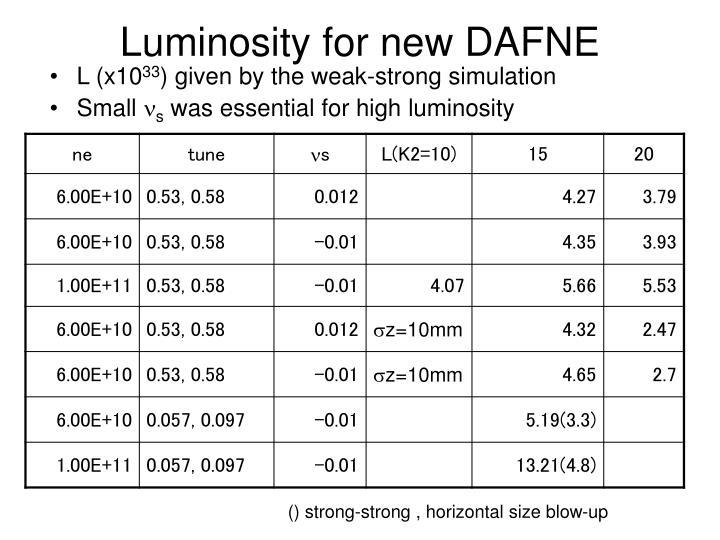 Luminosity for new DAFNE