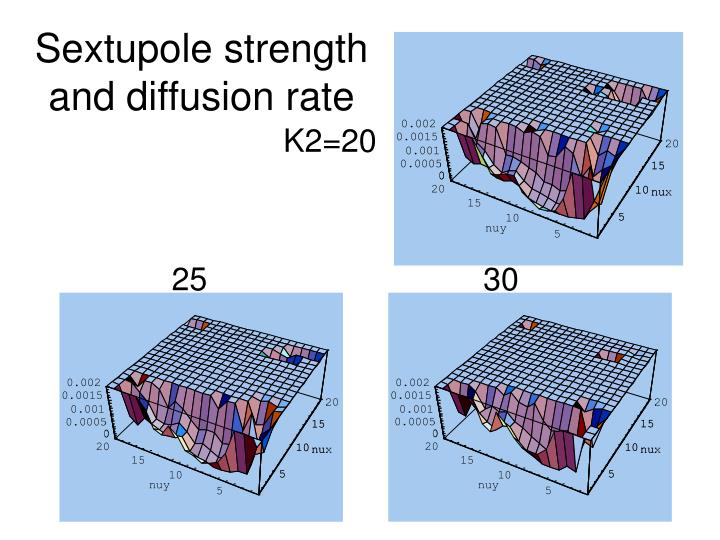 Sextupole strength and diffusion rate