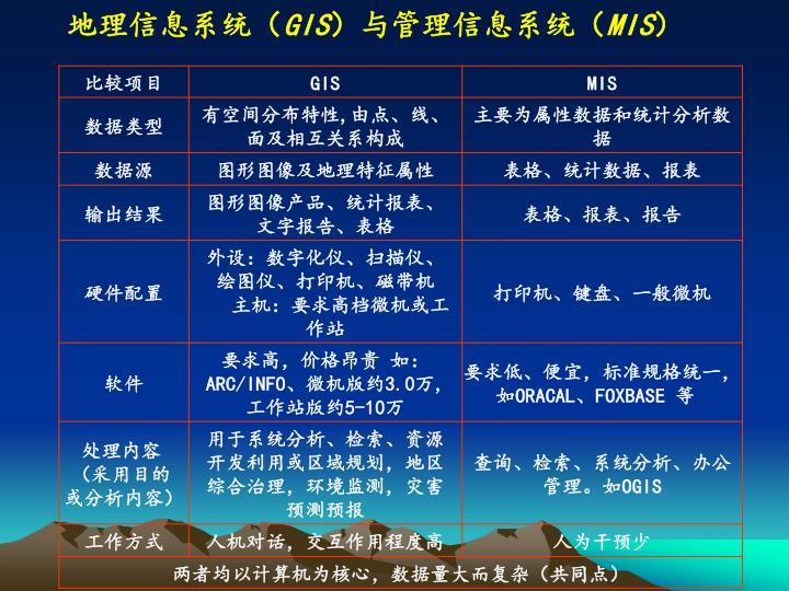 地理信息系统(