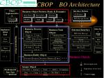cbop bo architecture
