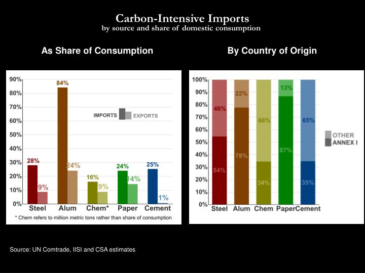 Carbon-Intensive Imports