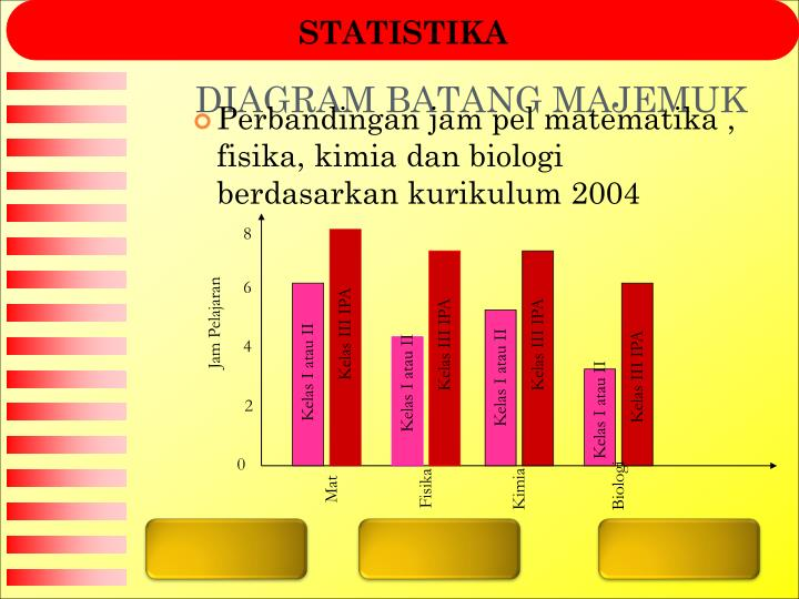 Ppt statistika powerpoint presentation id4665408 diagram batang majemuk ccuart Gallery
