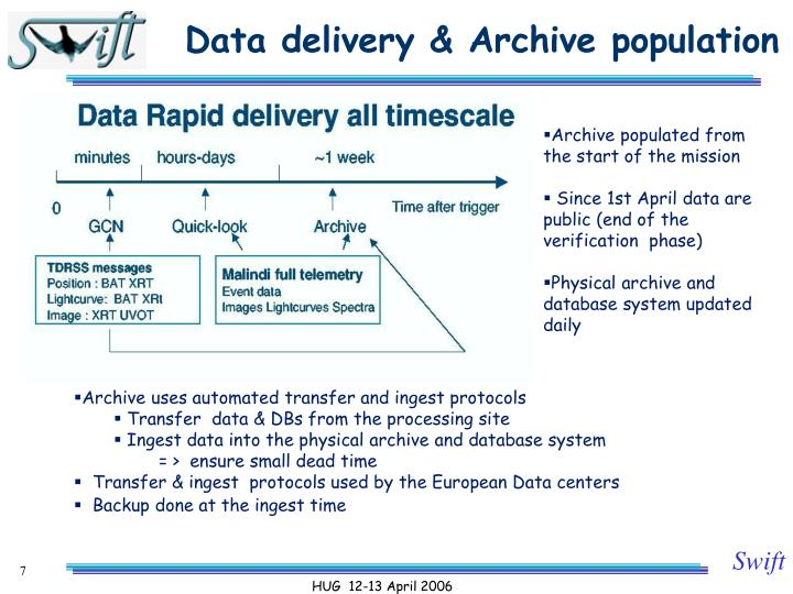 Data delivery & Archive population