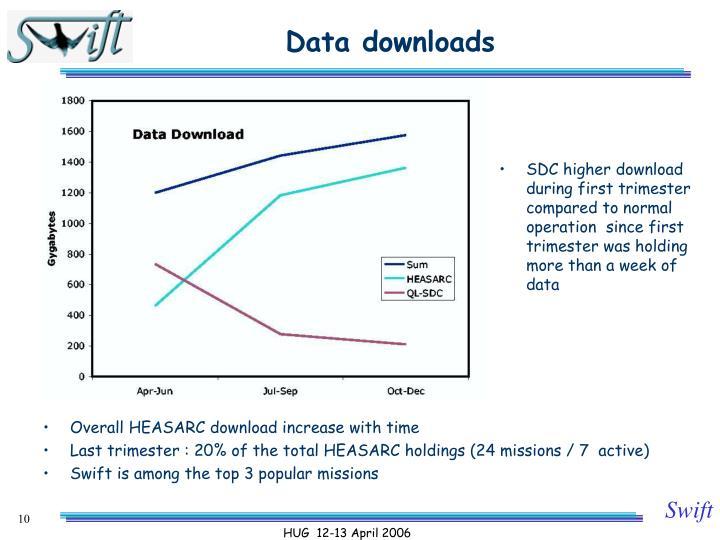 Data downloads