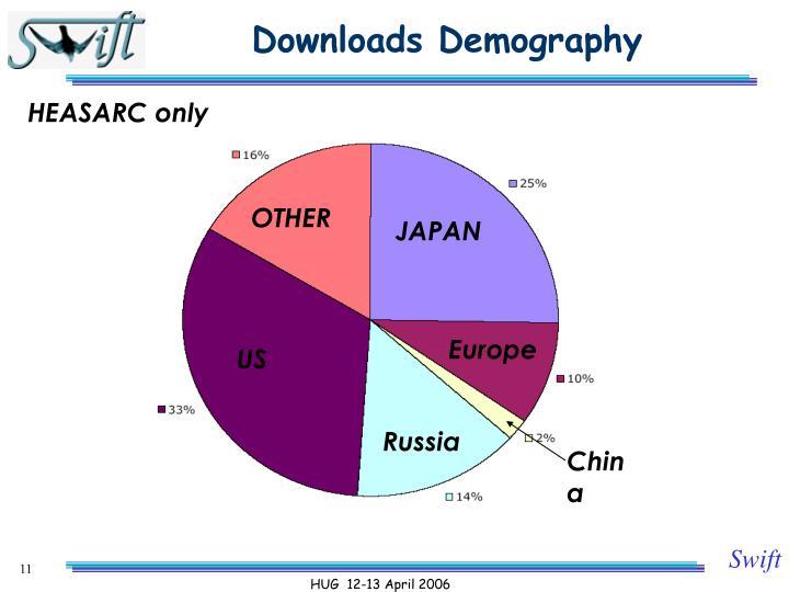 Downloads Demography