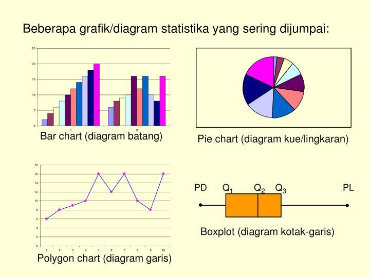 Ppt s t a t i s t i c s powerpoint presentation id4665479 boxplot diagram kotak garis ccuart Choice Image