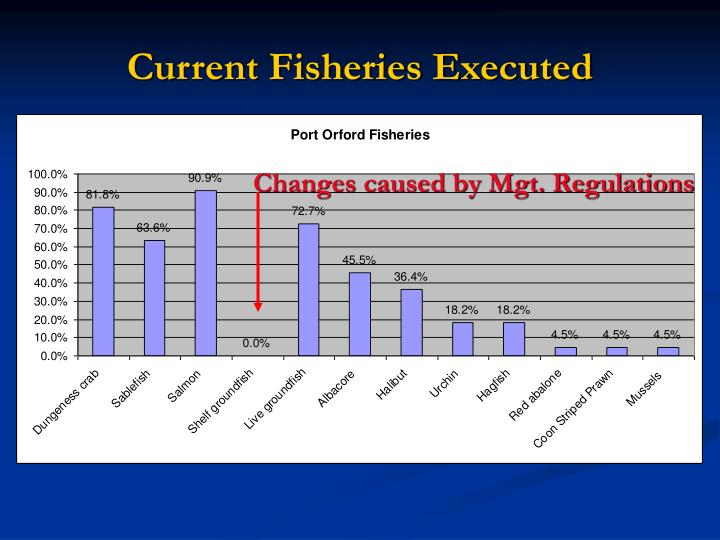 Changes caused by Mgt. Regulations