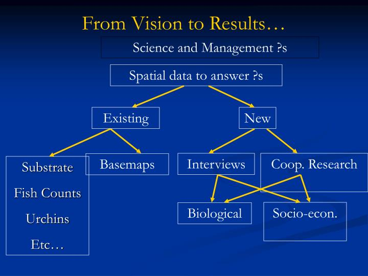 From Vision to Results…