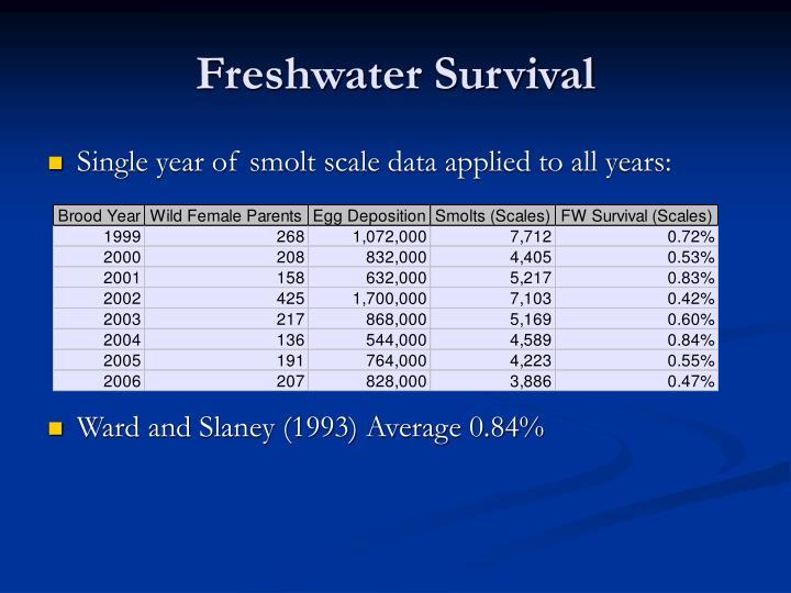 Freshwater Survival