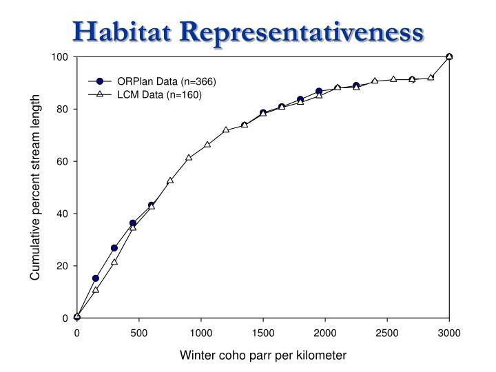 Habitat Representativeness