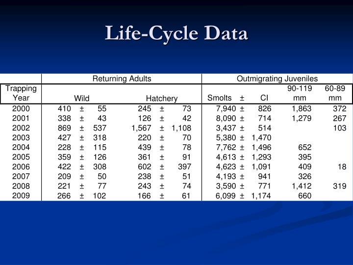 Life-Cycle Data
