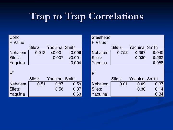Trap to Trap Correlations