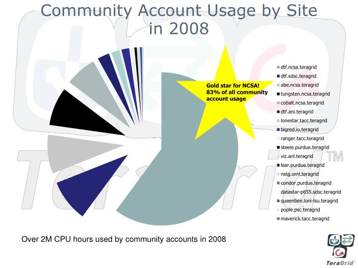 Community Account Usage by Site