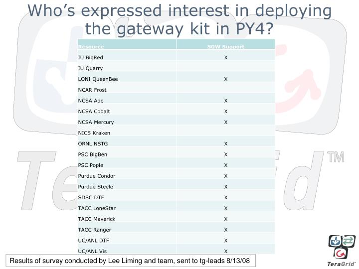 Who's expressed interest in deploying the gateway kit in PY4?